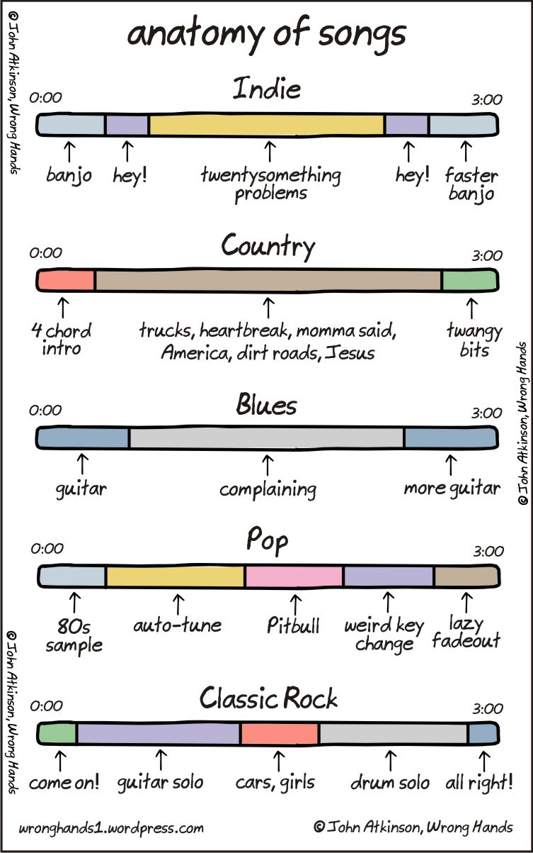 Anatomy Of Songs Every Moment Has A Song