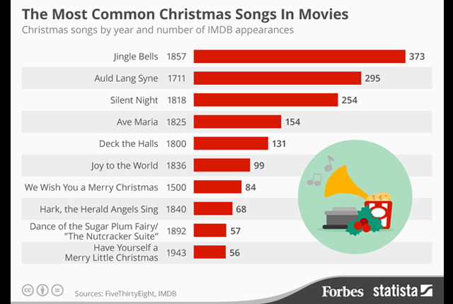 popular - List Of Classic Christmas Songs